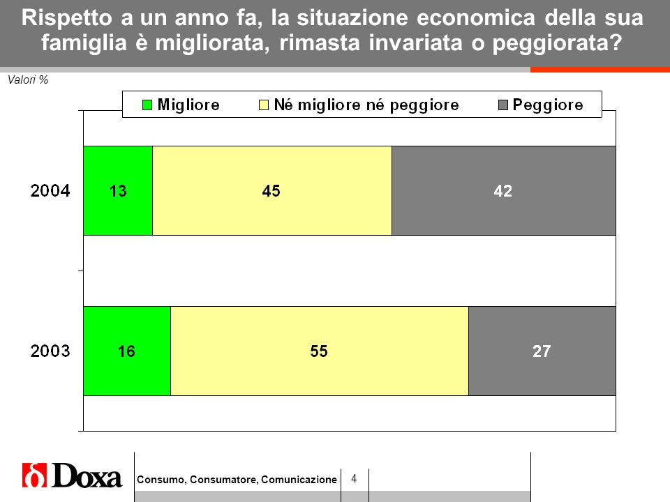 Consumo, Consumatore, Comunicazione 4 Valori % Rispetto a un anno fa, la situazione economica della sua famiglia è migliorata, rimasta invariata o peggiorata?