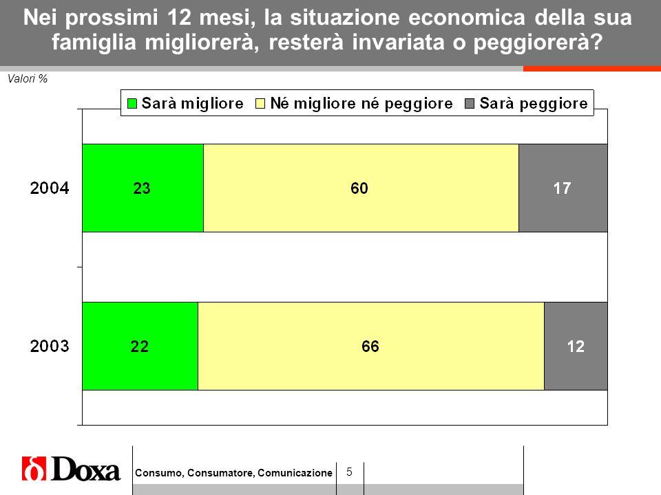 Consumo, Consumatore, Comunicazione 26 Opinione nei confronti della pubblicità Per Sesso ed Età Valori %