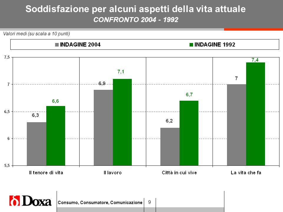 Consumo, Consumatore, Comunicazione 9 Valori medi (su scala a 10 punti) Soddisfazione per alcuni aspetti della vita attuale CONFRONTO 2004 - 1992