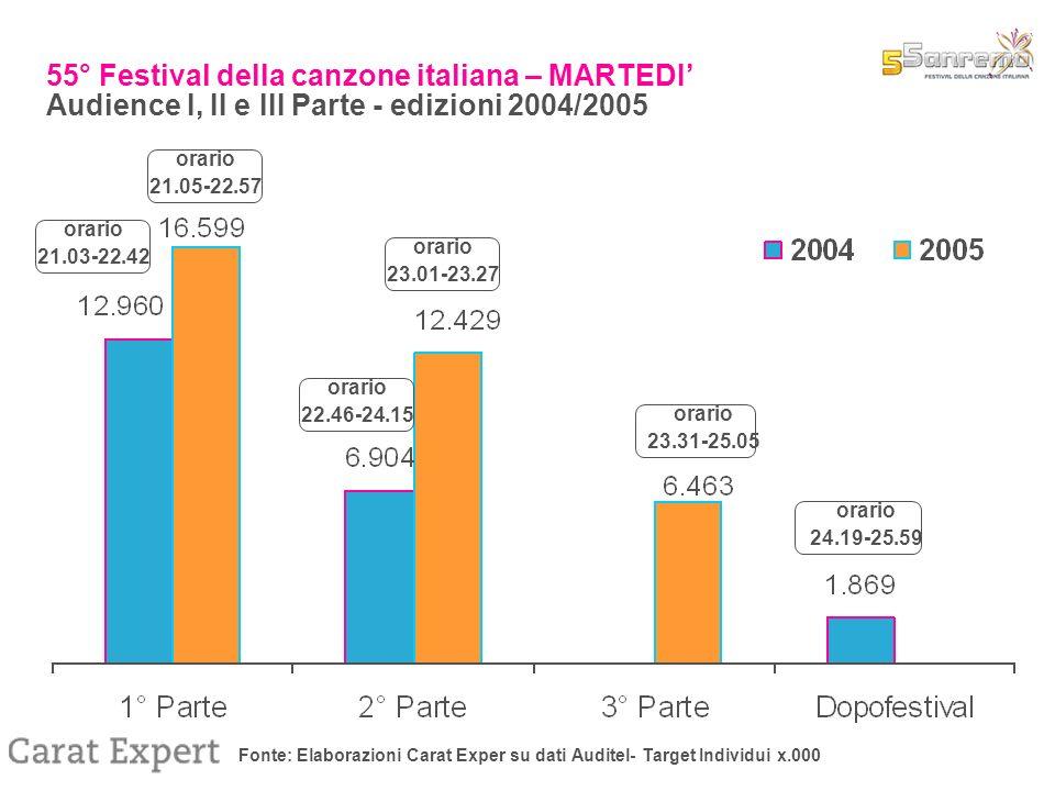 Fonte: Elaborazioni Carat Exper su dati Auditel- Target Individui x.000 55° Festival della canzone italiana – MARTEDI Audience I, II e III Parte - edizioni 2004/2005 orario 21.03-22.42 orario 22.46-24.15 orario 24.19-25.59 orario 21.05-22.57 orario 23.01-23.27 orario 23.31-25.05