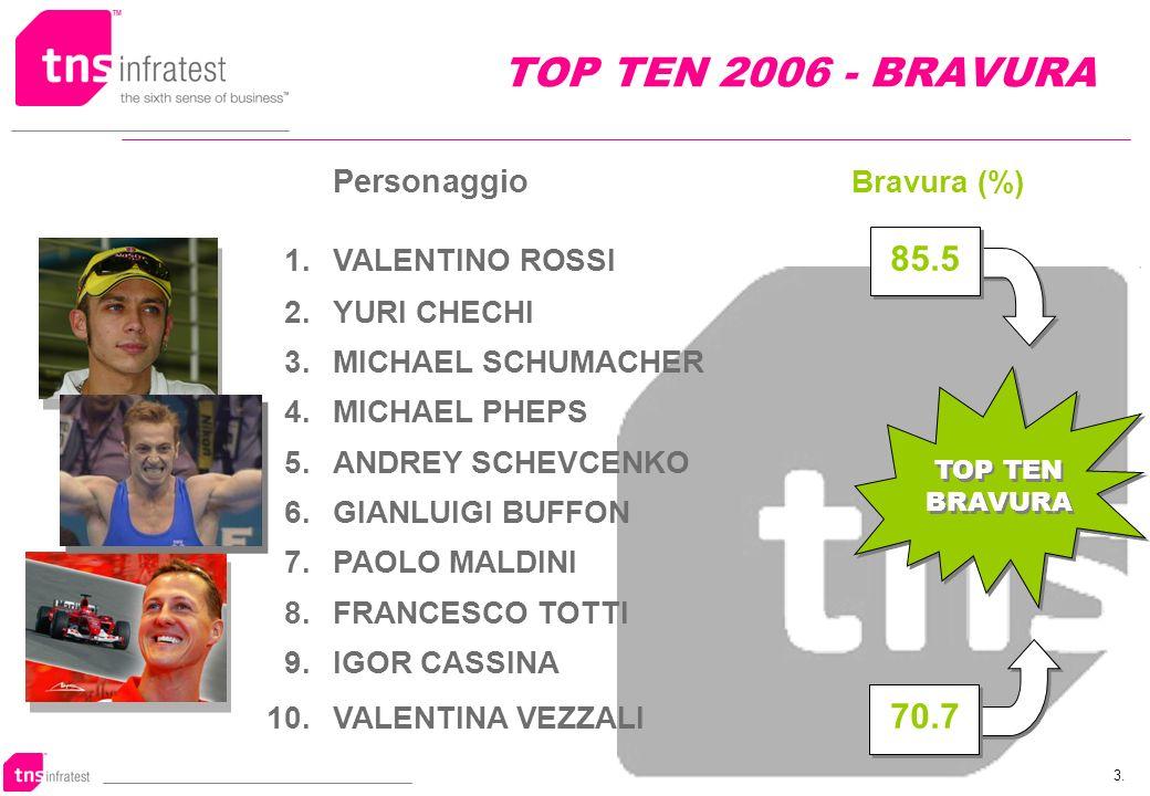 3. TOP TEN 2006 - BRAVURA Personaggio Bravura (%) 1.VALENTINO ROSSI 85.5 2.YURI CHECHI 3.MICHAEL SCHUMACHER 4.MICHAEL PHEPS 5.ANDREY SCHEVCENKO 6.GIAN