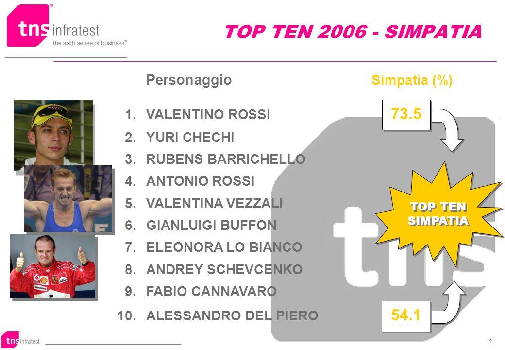 4. TOP TEN 2006 - SIMPATIA Personaggio Simpatia (%) 1.VALENTINO ROSSI 73.5 2.YURI CHECHI 3.RUBENS BARRICHELLO 4.ANTONIO ROSSI 5.VALENTINA VEZZALI 6.GI
