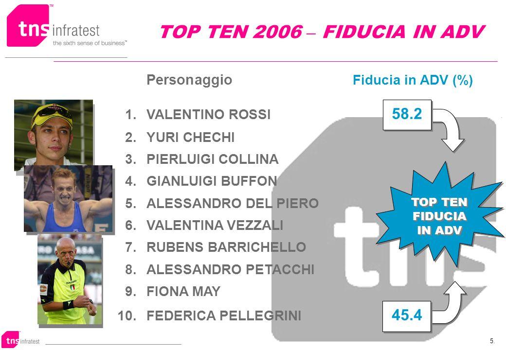 5. TOP TEN 2006 – FIDUCIA IN ADV Personaggio Fiducia in ADV (%) 1.VALENTINO ROSSI 58.2 2.YURI CHECHI 3.PIERLUIGI COLLINA 4.GIANLUIGI BUFFON 5.ALESSAND