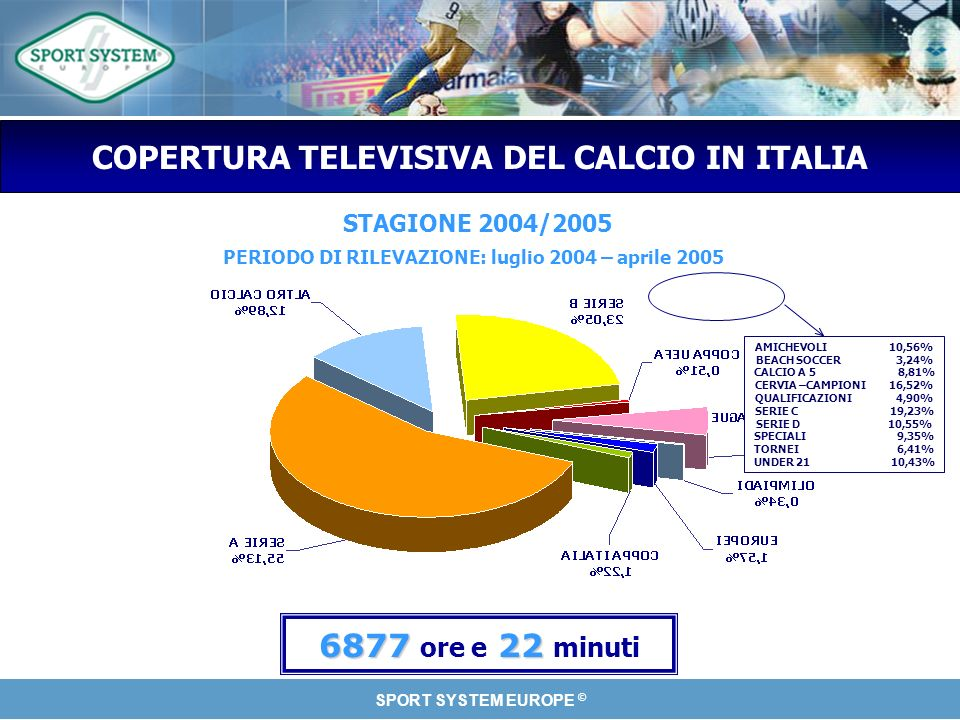 SPORT SYSTEM EUROPE © COPERTURA TELEVISIVA DEL CALCIO IN ITALIA STAGIONE 2004/2005 PERIODO DI RILEVAZIONE: luglio 2004 – aprile 2005 687722 6877 ore e 22 minuti AMICHEVOLI 10,56% BEACH SOCCER 3,24% CALCIO A 5 8,81% CERVIA –CAMPIONI 16,52% QUALIFICAZIONI 4,90% SERIE C 19,23% SERIE D 10,55% SPECIALI 9,35% TORNEI 6,41% UNDER 21 10,43%