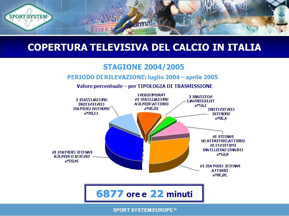 SPORT SYSTEM EUROPE © COPERTURA TELEVISIVA DEL CALCIO IN ITALIA STAGIONE 2004/2005 Valore percentuale – per TIPOLOGIA DI TRASMISSIONE PERIODO DI RILEVAZIONE: luglio 2004 – aprile 2005 687722 6877 ore e 22 minuti