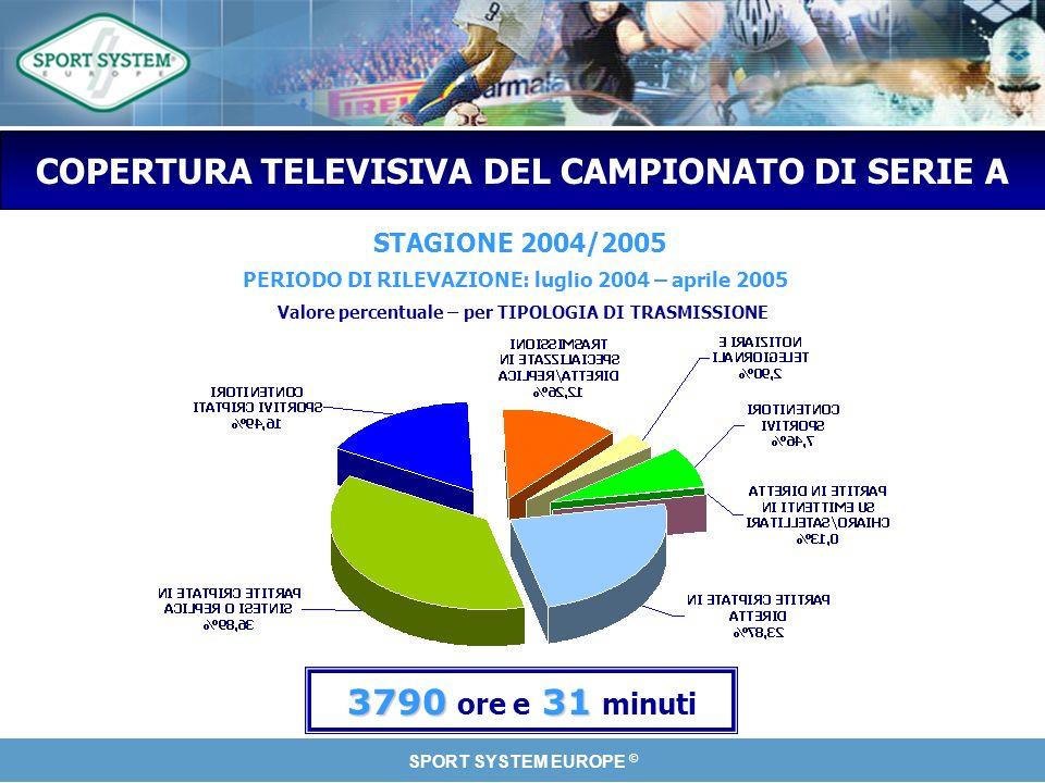 SPORT SYSTEM EUROPE © COPERTURA TELEVISIVA DEL CAMPIONATO DI SERIE A 379031 3790 ore e 31 minuti STAGIONE 2004/2005 Valore percentuale – per TIPOLOGIA DI TRASMISSIONE PERIODO DI RILEVAZIONE: luglio 2004 – aprile 2005