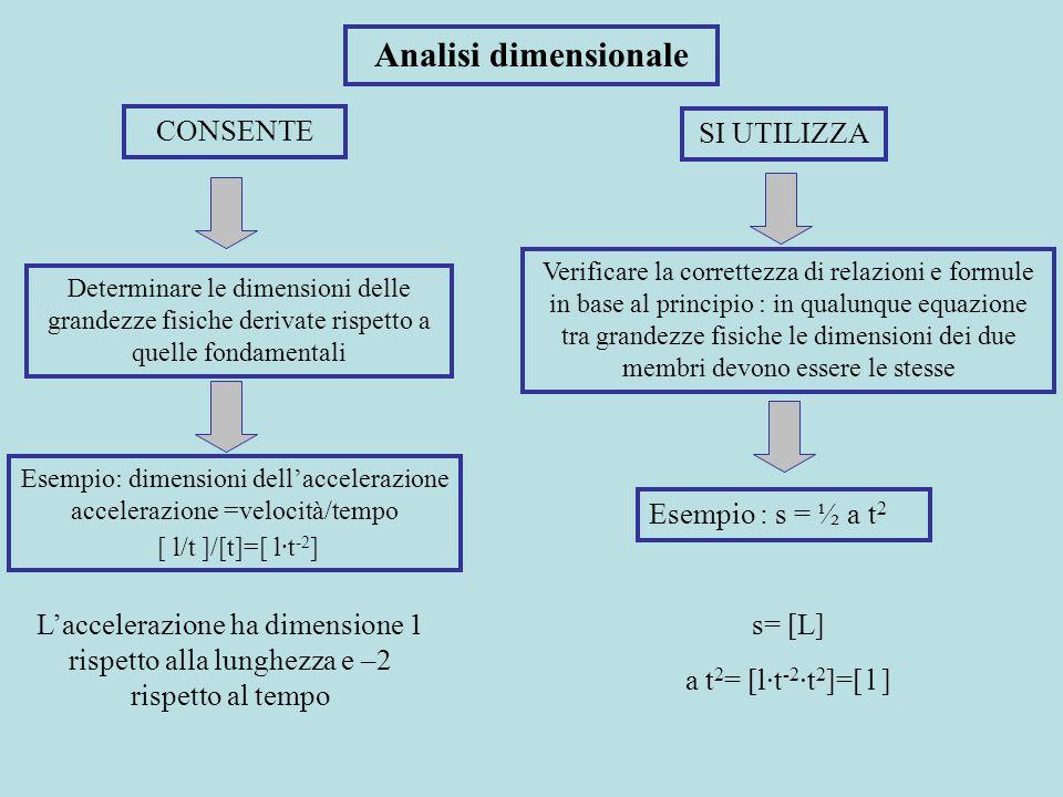 Analisi dimensionale CONSENTE Determinare le dimensioni delle grandezze fisiche derivate rispetto a quelle fondamentali SI UTILIZZA Verificare la corr