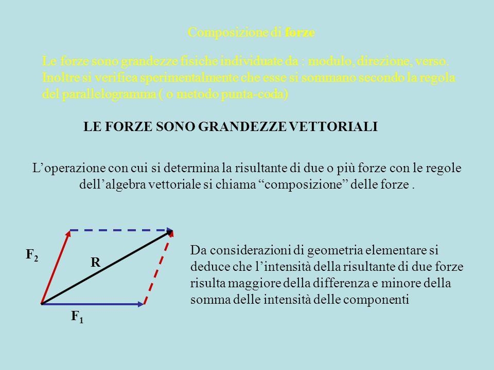 Composizione di forze Le forze sono grandezze fisiche individuate da : modulo, direzione, verso. Inoltre si verifica sperimentalmente che esse si somm
