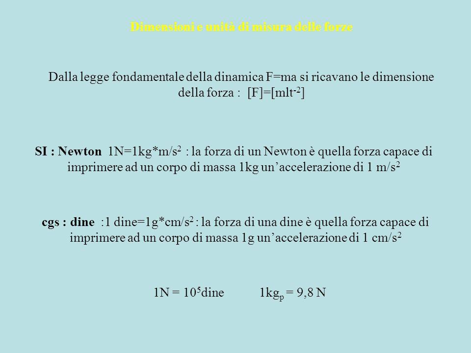 Dimensioni e unità di misura delle forze Dalla legge fondamentale della dinamica F=ma si ricavano le dimensione della forza : [F]=[mlt -2 ] SI : Newto