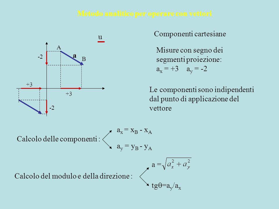 Metodo analitico per operare con vettori Componenti cartesiane A B Misure con segno dei segmenti proiezione: a x = +3 a y = -2 u a Le componenti sono
