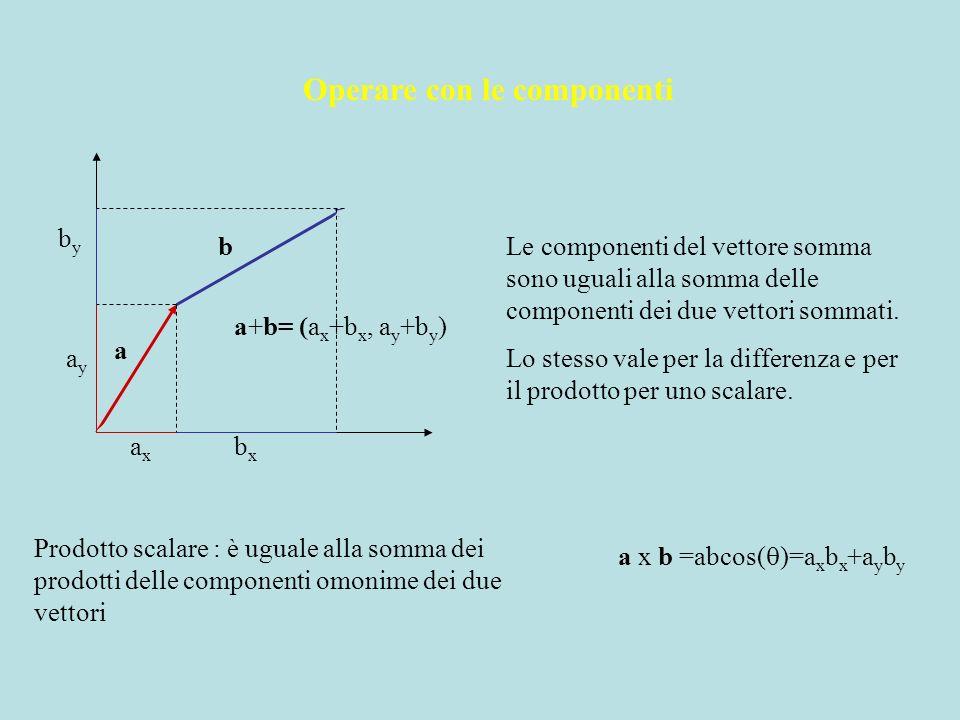 a b a+b= (a x +b x, a y +b y ) axax bxbx ayay byby Operare con le componenti Le componenti del vettore somma sono uguali alla somma delle componenti d
