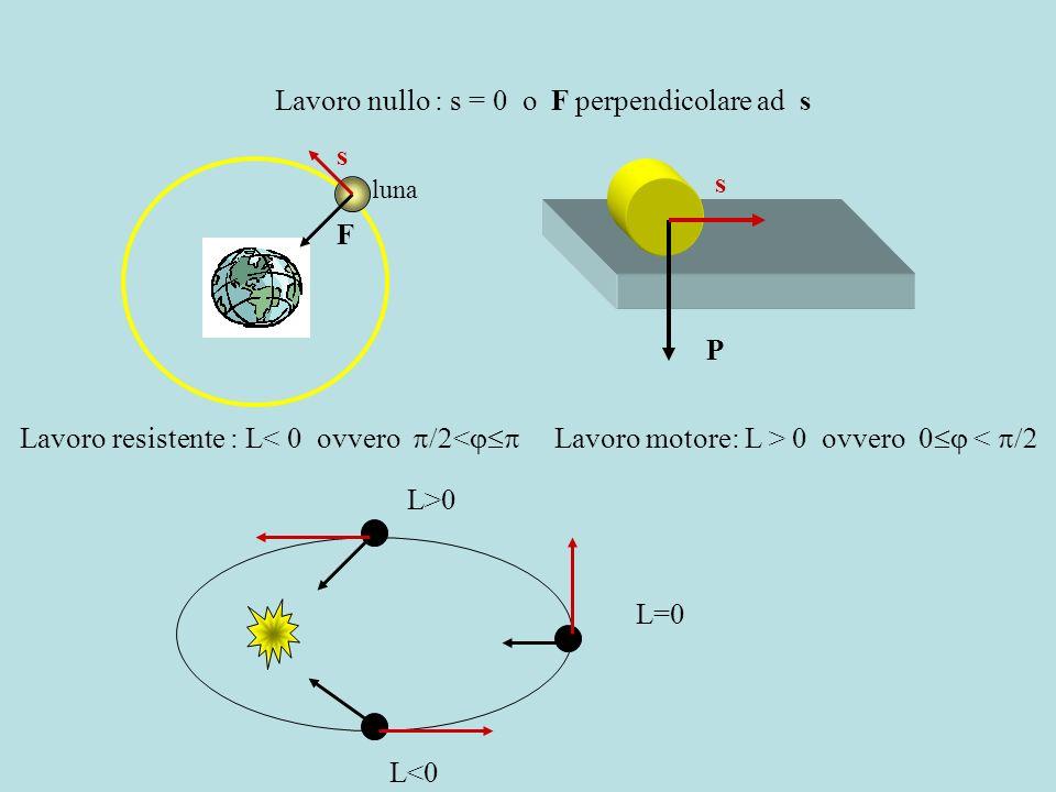 Lavoro nullo : s = 0 o F perpendicolare ad s Lavoro resistente : L 0 ovvero 0 < F s luna P s L<0 L=0 L>0