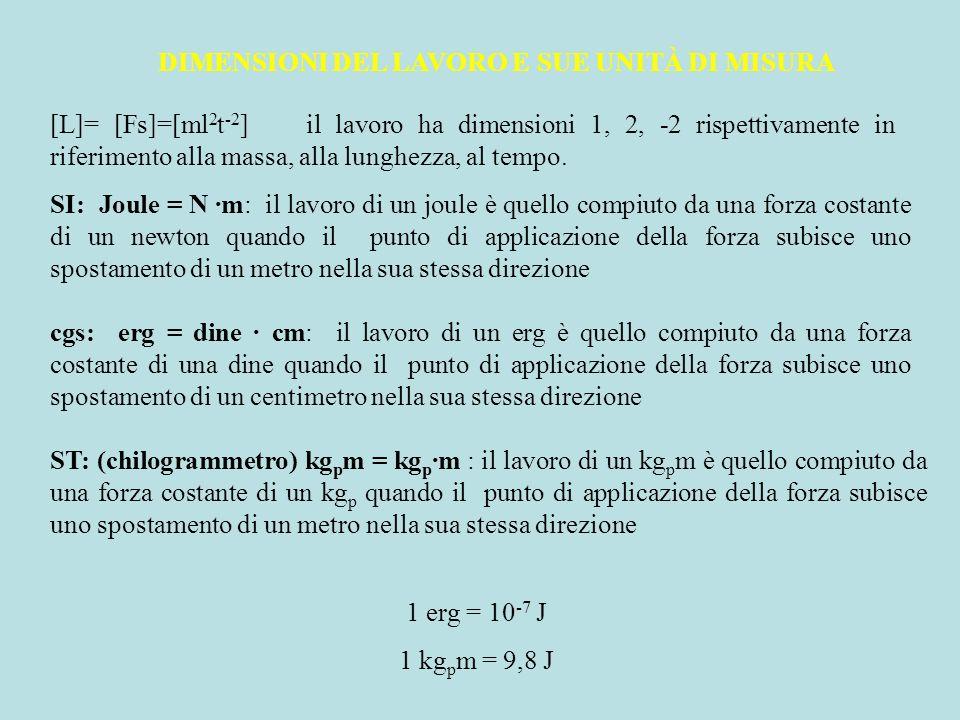 DIMENSIONI DEL LAVORO E SUE UNITÀ DI MISURA [L]= [Fs]=[ml 2 t -2 ] il lavoro ha dimensioni 1, 2, -2 rispettivamente in riferimento alla massa, alla lu