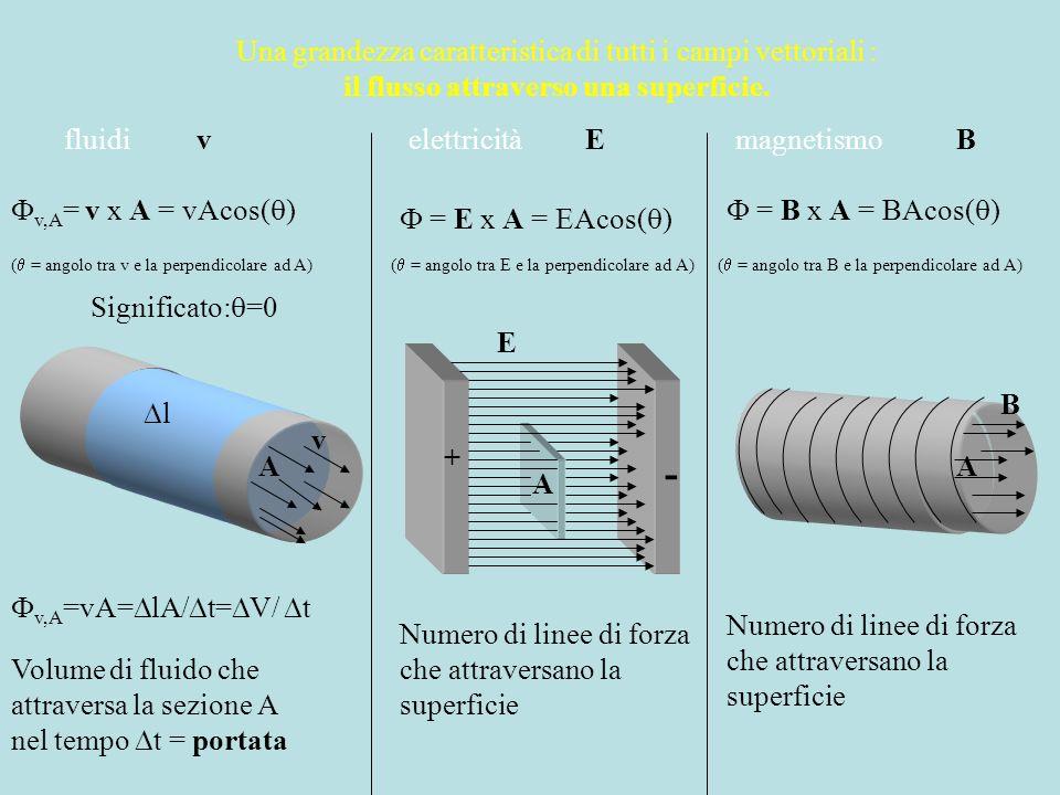 Una grandezza caratteristica di tutti i campi vettoriali : il flusso attraverso una superficie. fluidielettricitàmagnetismovEB v,A = v x A = vAcos( )