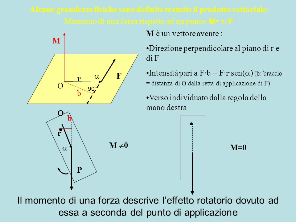 Momento di una forza rispetto ad un punto: M= r F F r O b M M è un vettore avente : Direzione perpendicolare al piano di r e F Intensità pari a F·b =