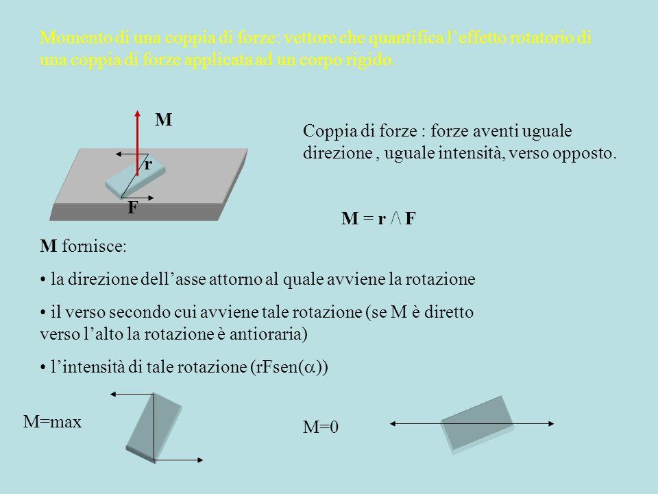 Momento di una coppia di forze: vettore che quantifica leffetto rotatorio di una coppia di forze applicata ad un corpo rigido. M = r /\ F F r M fornis