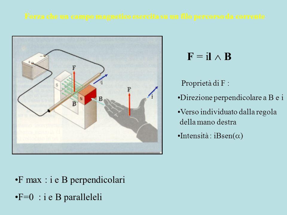 Forza che un campo magnetico esercita su un filo percorso da corrente i i B B F F F = il B F max : i e B perpendicolari F=0 : i e B paralleleli Propri