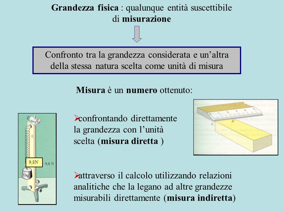 Analisi dimensionale CONSENTE Determinare le dimensioni delle grandezze fisiche derivate rispetto a quelle fondamentali SI UTILIZZA Verificare la correttezza di relazioni e formule in base al principio : in qualunque equazione tra grandezze fisiche le dimensioni dei due membri devono essere le stesse Esempio: dimensioni dellaccelerazione accelerazione =velocità/tempo [ l/t ]/[t]=[ l·t -2 ] Laccelerazione ha dimensione 1 rispetto alla lunghezza e –2 rispetto al tempo Esempio : s = ½ a t 2 s= [L] a t 2 = [l·t -2 ·t 2 ]=[ l ]
