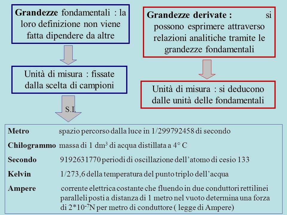 Grandezze fondamentali : la loro definizione non viene fatta dipendere da altre Grandezze derivate : si possono esprimere attraverso relazioni analiti