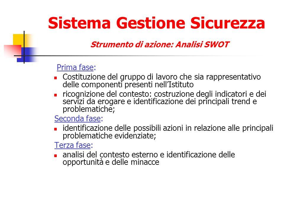 Sistema Gestione Sicurezza Strumento di azione: Analisi SWOT Prima fase: Costituzione del gruppo di lavoro che sia rappresentativo delle componenti pr