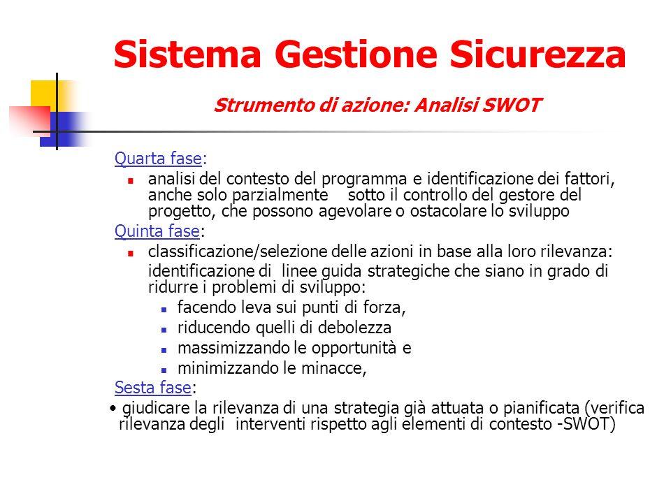 Sistema Gestione Sicurezza Strumento di azione: Analisi SWOT Quarta fase: analisi del contesto del programma e identificazione dei fattori, anche solo