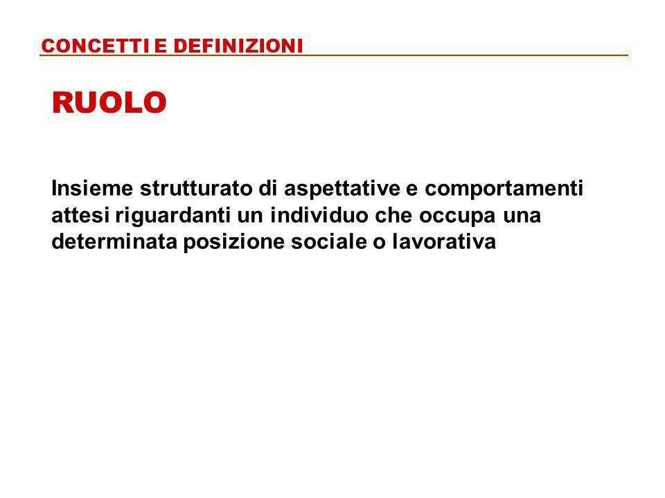 Insieme strutturato di aspettative e comportamenti attesi riguardanti un individuo che occupa una determinata posizione sociale o lavorativa RUOLO CON