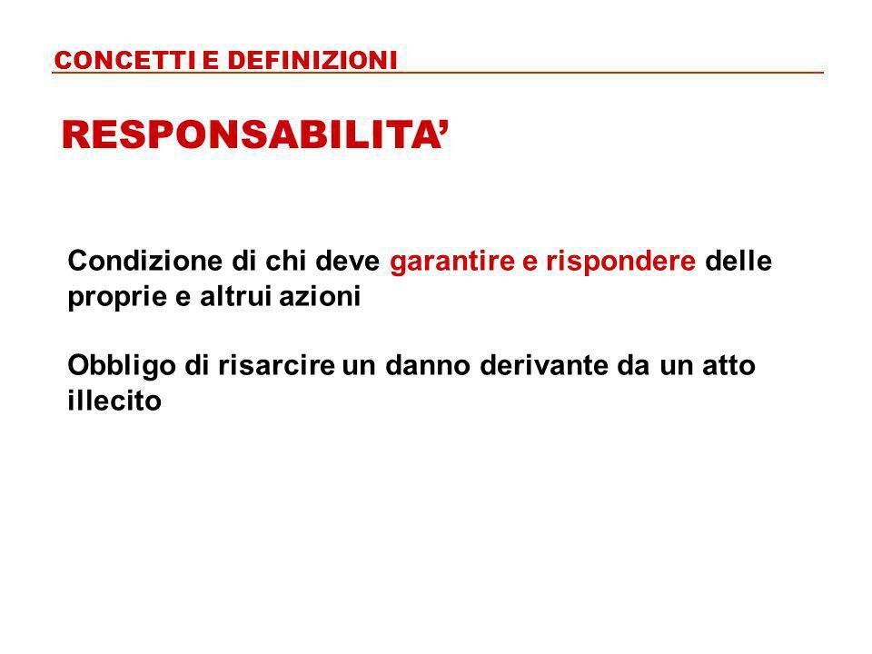 Condizione di chi deve garantire e rispondere delle proprie e altrui azioni Obbligo di risarcire un danno derivante da un atto illecito RESPONSABILITA