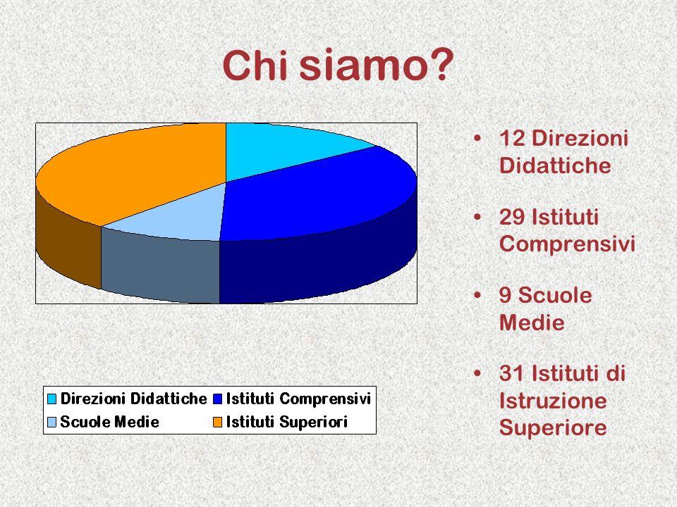 Chi siamo? 12 Direzioni Didattiche 29 Istituti Comprensivi 9 Scuole Medie 31 Istituti di Istruzione Superiore