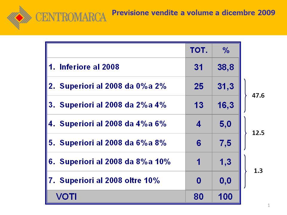 1 47.6 12.5 1.3 Previsione vendite a volume a dicembre 2009