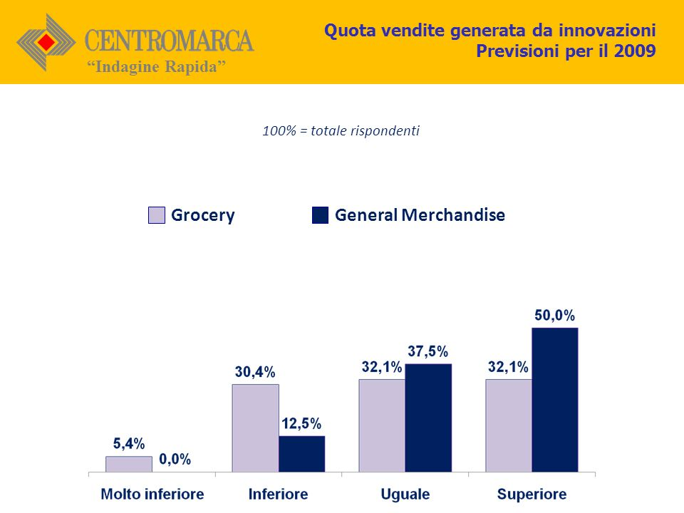GroceryGeneral Merchandise 100% = totale rispondenti Quota vendite generata da innovazioni Previsioni per il 2009 Indagine Rapida