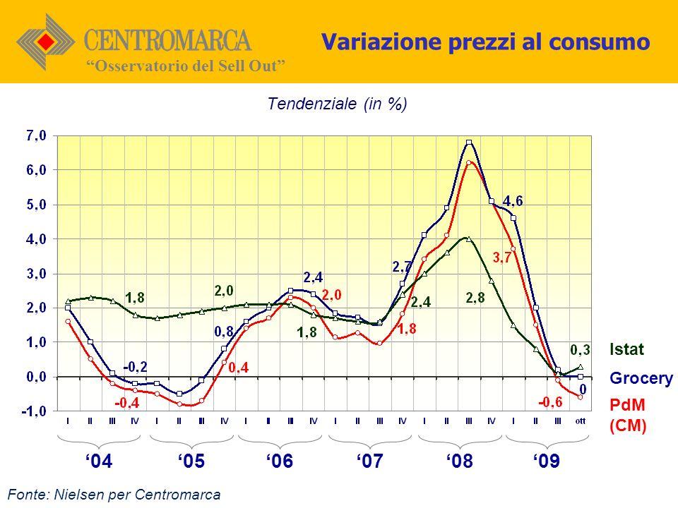 Osservatorio del Sell Out Fonte: Nielsen per Centromarca Tendenziale (in %) PdM (CM) Istat Grocery 070806050409 Variazione prezzi al consumo