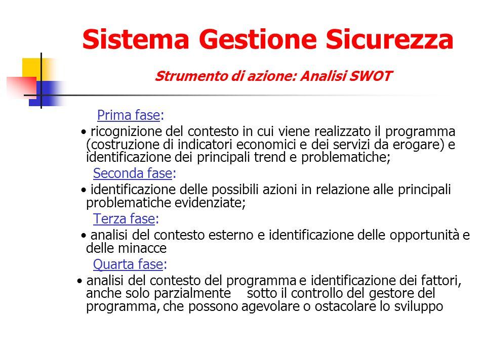 Sistema Gestione Sicurezza Strumento di azione: Analisi SWOT Prima fase: ricognizione del contesto in cui viene realizzato il programma (costruzione d