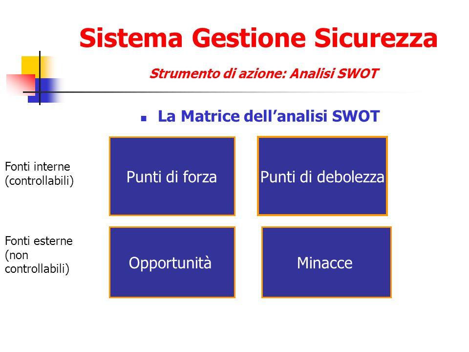 Sistema Gestione Sicurezza Strumento di azione: Analisi SWOT La Matrice dellanalisi SWOT Punti di forza OpportunitàMinacce Punti di debolezza Fonti in