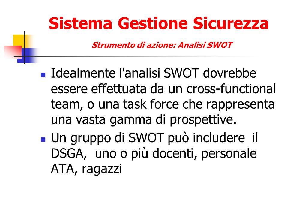 Sistema Gestione Sicurezza Strumento di azione: Analisi SWOT Idealmente l'analisi SWOT dovrebbe essere effettuata da un cross-functional team, o una t