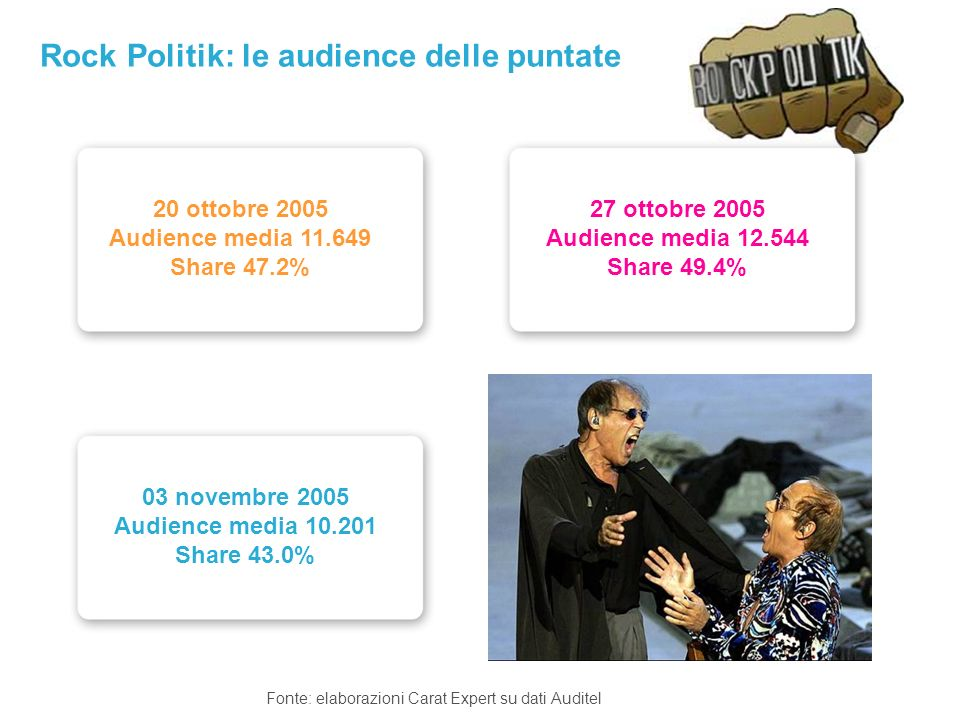 Rock Politik: le audience delle puntate Fonte: elaborazioni Carat Expert su dati Auditel 20 ottobre 2005 Audience media 11.649 Share 47.2% 03 novembre 2005 Audience media 10.201 Share 43.0% 27 ottobre 2005 Audience media 12.544 Share 49.4%