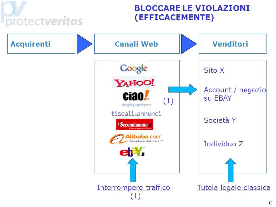 12 BLOCCARE LE VIOLAZIONI (EFFICACEMENTE) Sito X Individuo Z Account / negozio su EBAY Società Y Tutela legale classica Canali WebVenditori Acquirenti