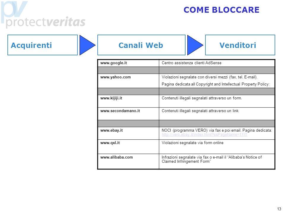 13 COME BLOCCARE www.google.itCentro assistenza clienti AdSense www.yahoo.comViolazioni segnalate con diversi mezzi (fax, tel. E-mail). Pagina dedicat
