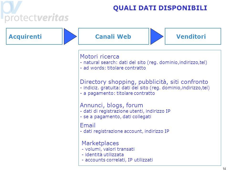 14 QUALI DATI DISPONIBILI Motori ricerca - natural search: dati del sito (reg. dominio,indirizzo,tel) - ad words: titolare contratto Directory shoppin