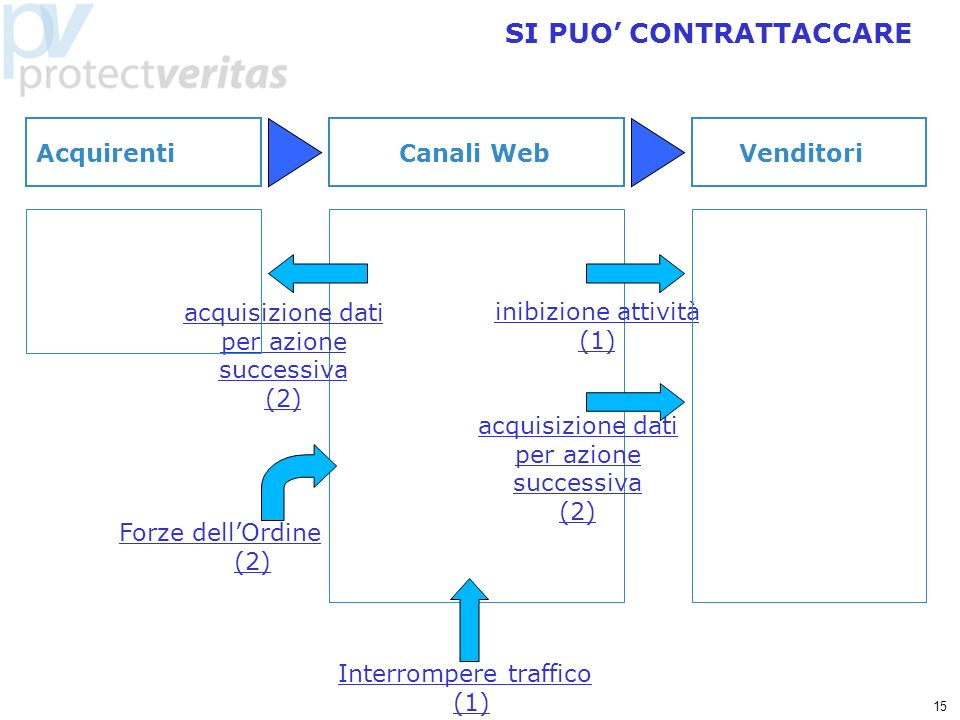 15 SI PUO CONTRATTACCARE Interrompere traffico (1) inibizione attività (1) acquisizione dati per azione successiva (2) acquisizione dati per azione successiva (2) Forze dellOrdine (2) Canali WebVenditori Acquirenti
