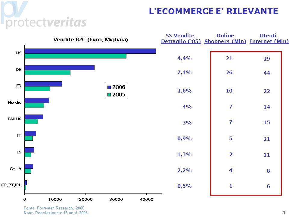 3 L ECOMMERCE E RILEVANTE Fonte: Forrester Research, 2006 Nota: Popolazione > 16 anni, 2006 % Vendite Dettaglio (05) 4,4% 7,4% 2,6% 4% 3% 0,9% 1,3% 2,2% 0,5% Online Shoppers (Mln) 21 26 10 7 7 5 2 4 1 Utenti Internet (Mln) 29 44 22 14 15 21 11 8 6