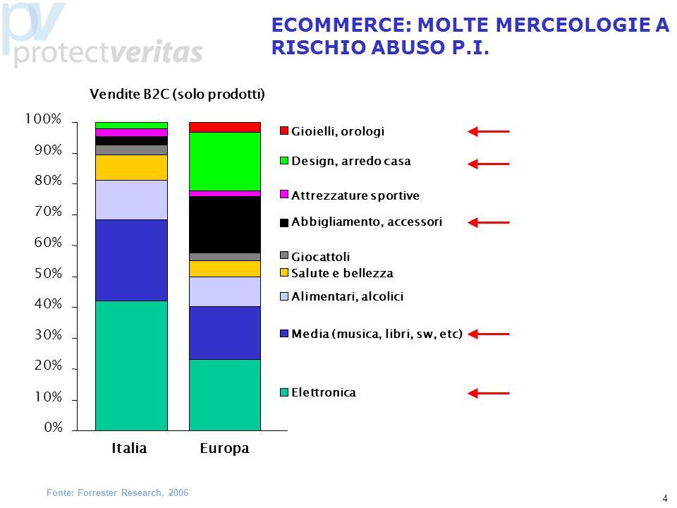 4 ECOMMERCE: MOLTE MERCEOLOGIE A RISCHIO ABUSO P.I. Vendite B2C (solo prodotti) 0% 10% 20% 30% 40% 50% 60% 70% 80% 90% 100% Europa Italia Gioielli, or