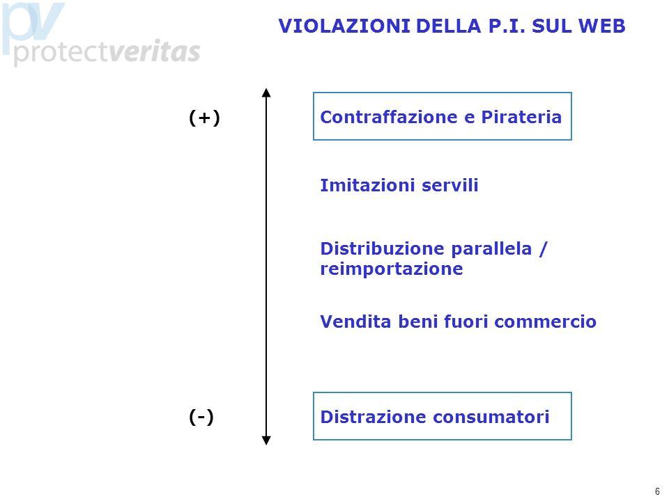 6 VIOLAZIONI DELLA P.I. SUL WEB Contraffazione e Pirateria Imitazioni servili Distribuzione parallela / reimportazione Vendita beni fuori commercio Di
