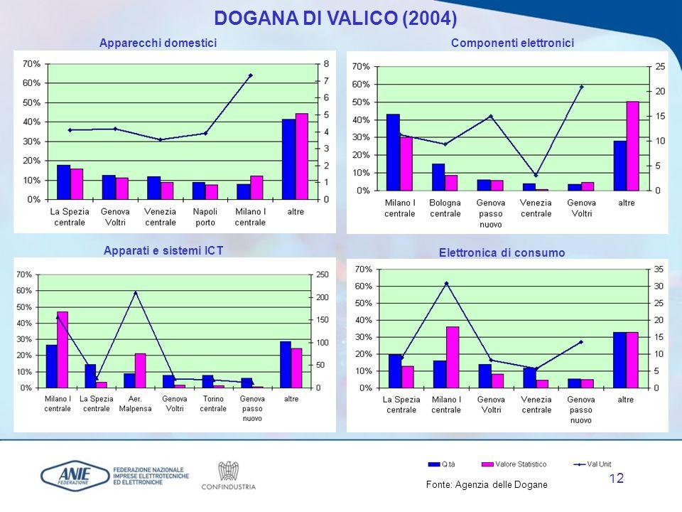 11 Le importazioni di apparecchiature elettrotecniche ed elettroniche (valori in milioni di euro a prezzi correnti) 12.000 14.000 16.000 18.000 20.000 22.000 19941995199619971998199920002001200220032004 +12,9% +3,0% +7,3% +6,3% +5,3% +12,4% -3,1% -6,3% -3,3% +10,2% Fonte: ANIE VMA ( 94 - 00): +7,8% VMA ( 00 - 04): -0,8% VMA ( 94 - 04): +4,3% (Anno 2004) Incidenza % dellImport sul Mercato Interno: - Elettrotecnica: 28,2% - Elettronica: 49,7% - Totale: 40,4% (Gen - Lug 2005/Gen - Lug 2004) Importazioni in valore: +0,2%; Importazioni in volume: -1,7%
