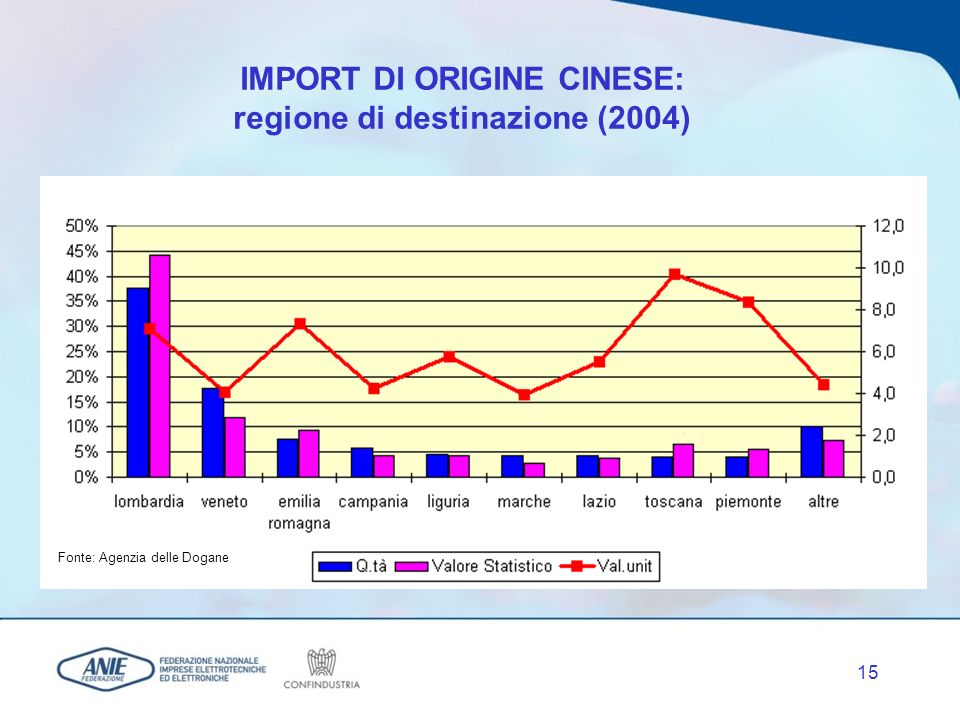 14 Un focus sulla Cina … Commercio Estero Italia - Cina dell Industria Elettrotecnica ed Elettronica (Valori in Milioni di Euro a prezzi correnti) 201 250 396 580 532 523 592 693 904 1.288 1.376 1.811 2.062 2.626 1998199920002001200220032004 EsportazioniImportazioni Fonte: elaborazioni ANIE su dati ISTAT VMA Export ( 98 - 04): +19,7% VMA Import ( 98 - 04): +24,9%