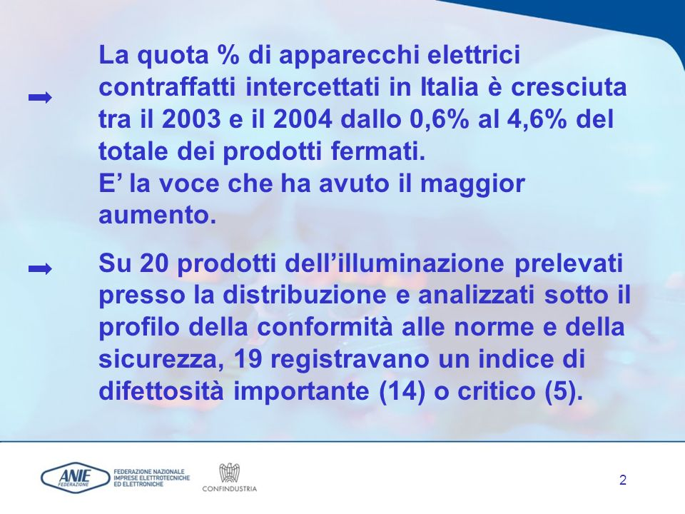 2 La quota % di apparecchi elettrici contraffatti intercettati in Italia è cresciuta tra il 2003 e il 2004 dallo 0,6% al 4,6% del totale dei prodotti fermati.