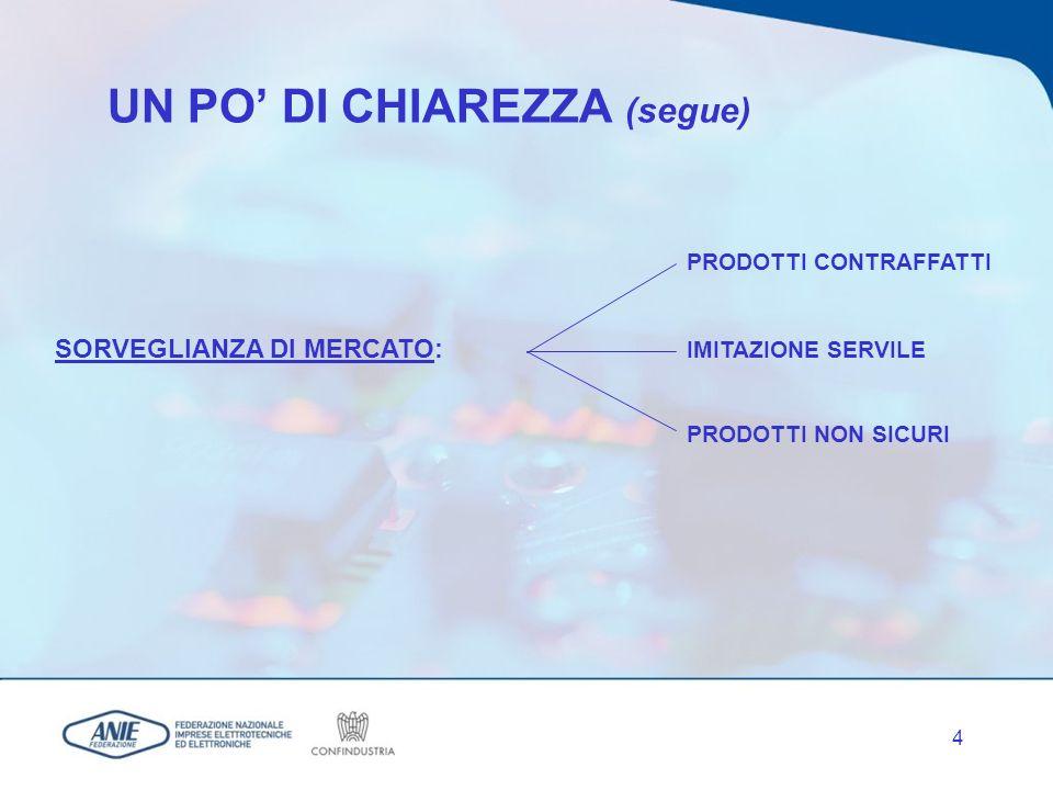 4 UN PO DI CHIAREZZA (segue) PRODOTTI CONTRAFFATTI SORVEGLIANZA DI MERCATO: IMITAZIONE SERVILE PRODOTTI NON SICURI