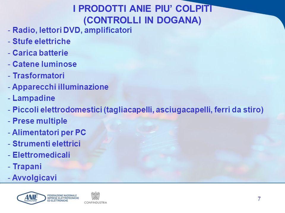 7 - Radio, lettori DVD, amplificatori - Stufe elettriche - Carica batterie - Catene luminose - Trasformatori - Apparecchi illuminazione - Lampadine - Piccoli elettrodomestici (tagliacapelli, asciugacapelli, ferri da stiro) - Prese multiple - Alimentatori per PC - Strumenti elettrici - Elettromedicali - Trapani - Avvolgicavi I PRODOTTI ANIE PIU COLPITI (CONTROLLI IN DOGANA)