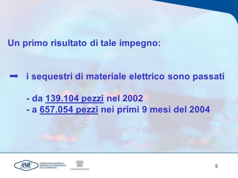9 Un primo risultato di tale impegno: i sequestri di materiale elettrico sono passati - da 139.104 pezzi nel 2002 - a 657.054 pezzi nei primi 9 mesi del 2004
