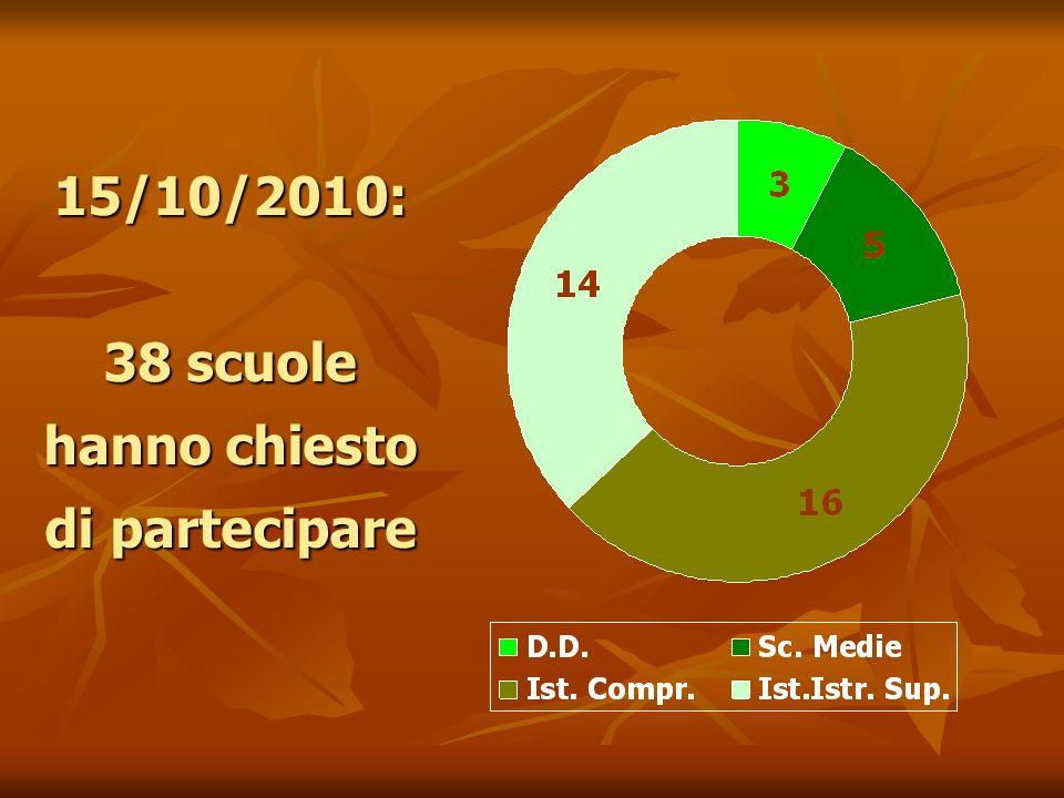 15/10/2010: 38 scuole hanno chiesto di partecipare
