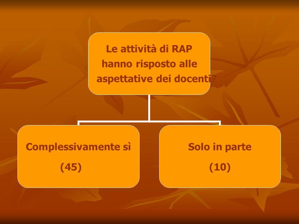 Le attività di RAP hanno risposto alle aspettative dei docenti.